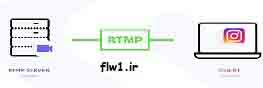 rtmp , فالوور ,اینستگرام